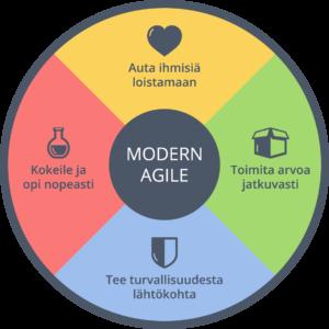 Nykyajan ketterä kehitys perustuu ketterään ajatteluun, joka on hyödynnettävissä kaikilla aloilla. Kuvan lähde: http://modernagile.org/
